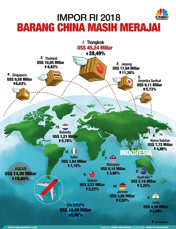 Impor RI Melonjak 20,15%, Barang Asal China Mendominasi