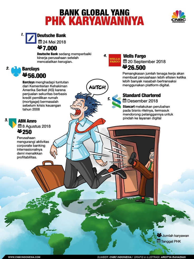 Bank-bank Global Jadi Korban Tsunami PHK