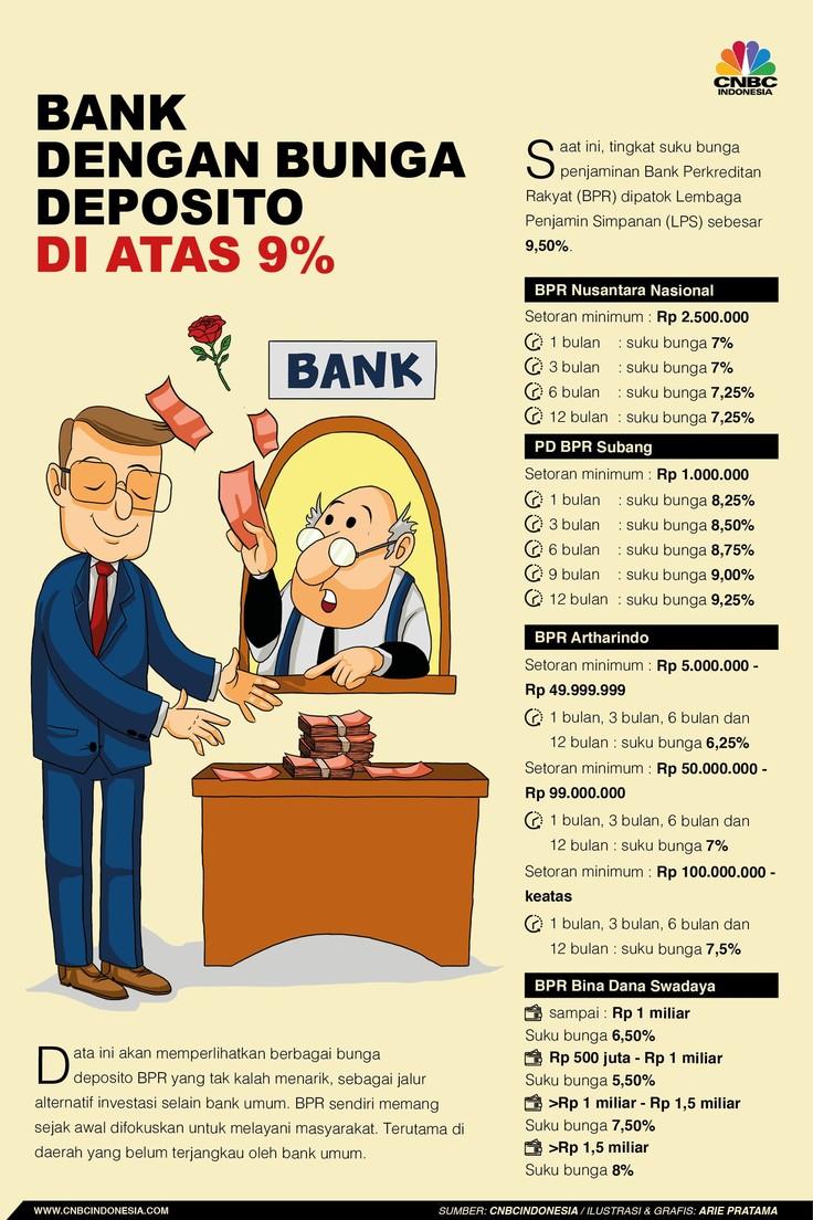 Cuan! Ini Bank-bank yang Kasih Bunga Deposito di Atas 9%