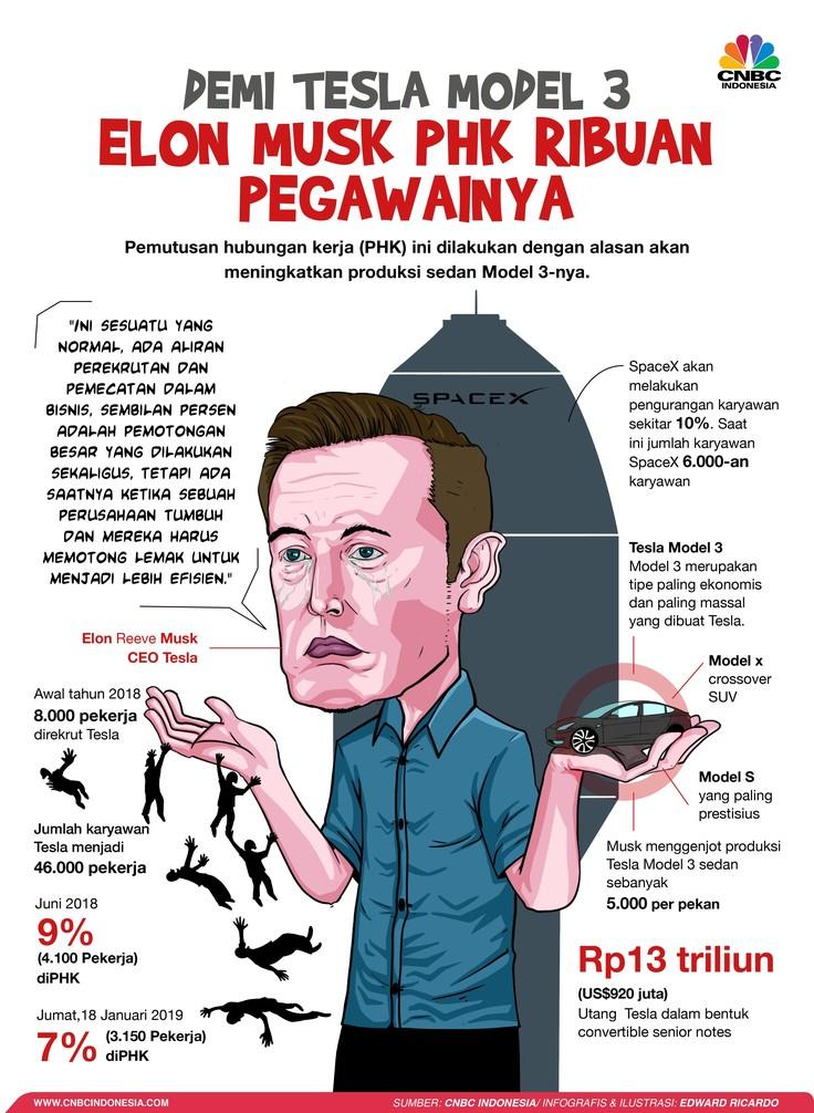 Elon Musk dan PHK Ribuan Pegawai Tesla