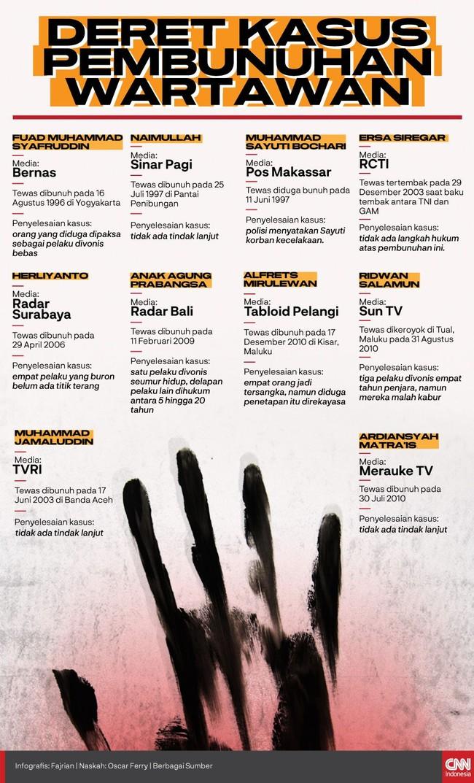 INFOGRAFIS: Deret Kasus Pembunuhan Wartawan