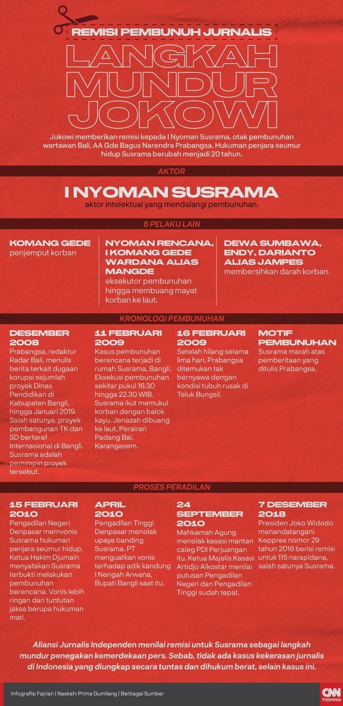 INFOGRAFIS: Remisi Pembunuh Jurnalis, Langkah Mundur Jokowi