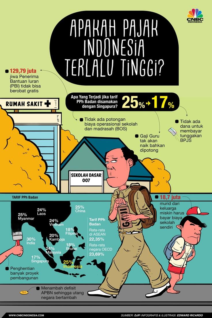 Apakah Pajak Indonesia Terlalu Tinggi?