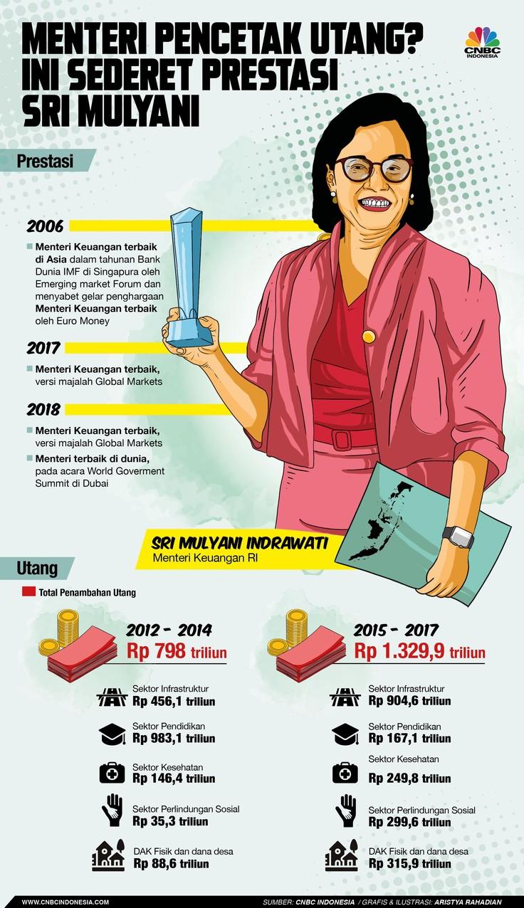 Kritikan calon presiden Prabowo Subianto kepada Menteri Keuangan Sri Mulyani mengenai menteri pencetak utang semakin panjang