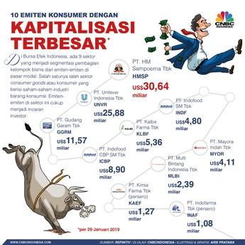 Siapa Emiten Penguasa Market Cap di Sektor Konsumer?