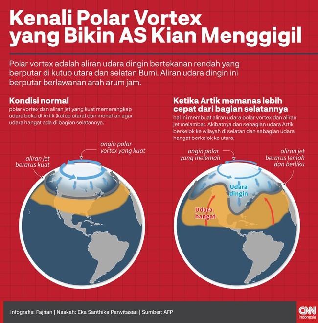 INFOGRAFIS: Kenali Polar Vortex yang Bikin AS Kian Menggigil