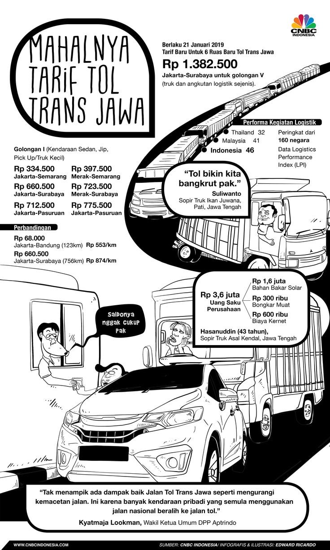 Tarif sejumlah ruas Jalan Tol Trans Jawa yang awalnya gratis mulai berlaku penuh 21 Januari 2019.