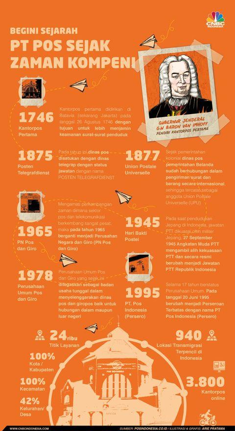Begini Sejarah Panjang PT Pos Indonesia Sejak Era Kompeni