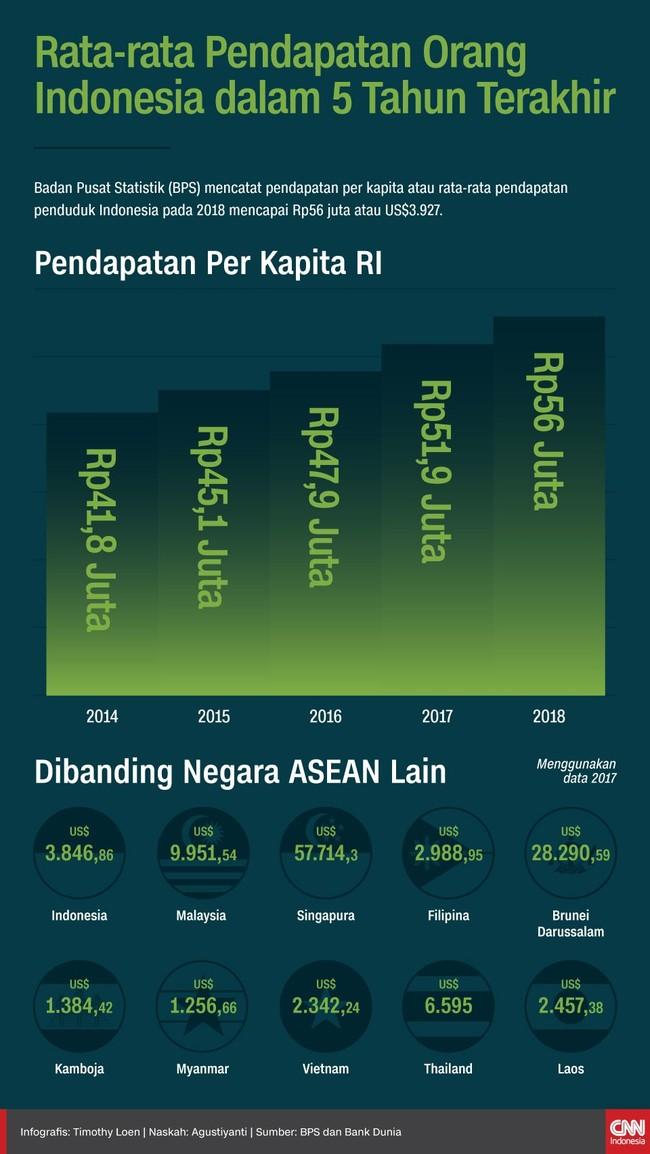 INFOGRAFIS: Pendapatan Masyarakat dalam 5 Tahun Terakhir