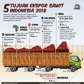 Gapki Beber 5 Tujuan Ekspor Utama Produk Sawit RI