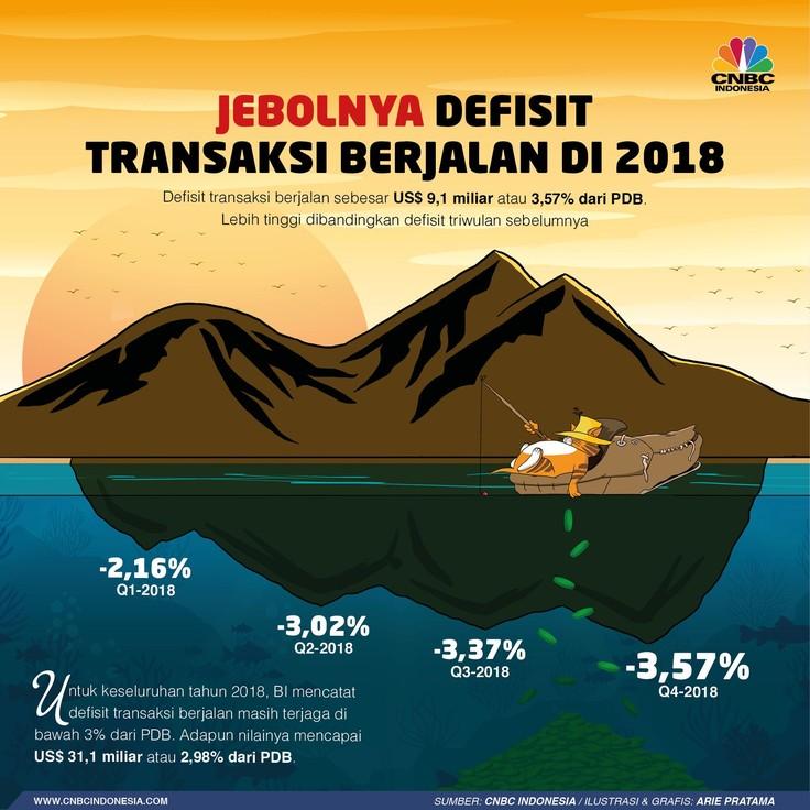 Jebolnya Transaksi Berjalan 2018, Terparah Sejak 2014
