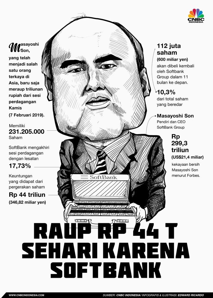 Catat, Bos SoftBank Ini Cuan Rp 44 T dalam Sehari