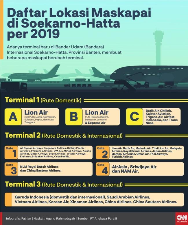 INFOGRAFIS: Daftar Lokasi Maskapai di Bandara Soetta