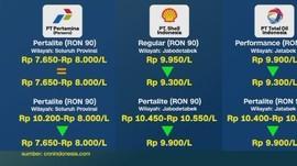 Daftar Harga Jual BBM Eceran
