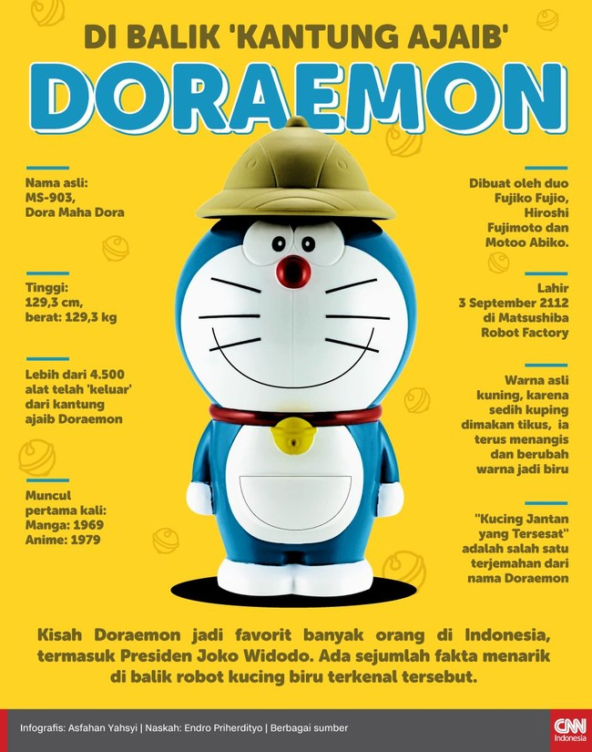 INFOGRAFIS: Di Balik 'Kantung Ajaib' Doraemon