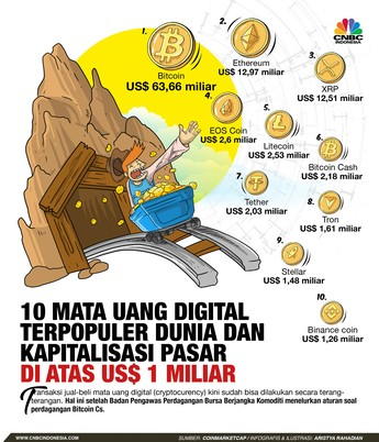 Inilah 10 Mata Uang Digital Terpopuler di Dunia