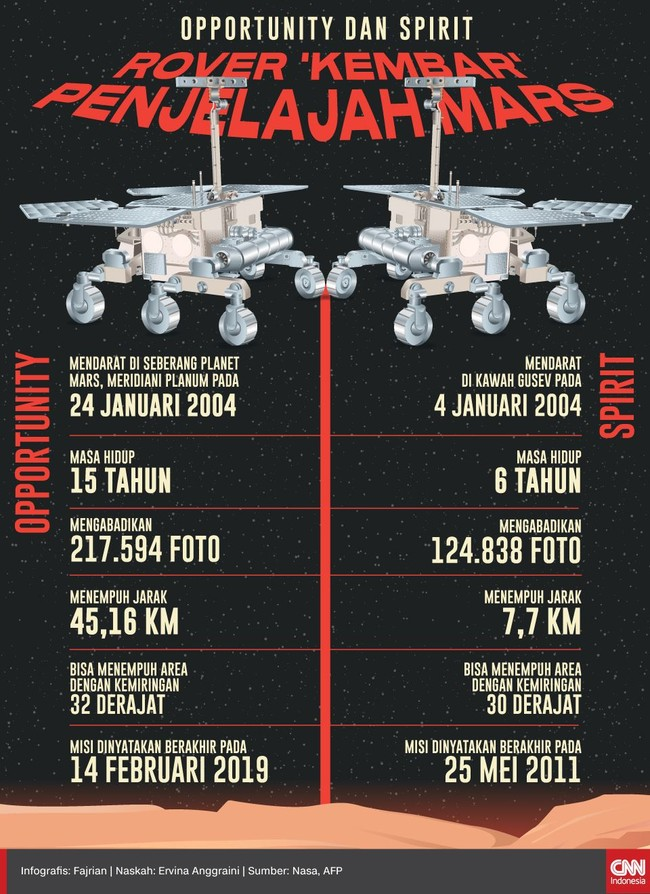 INFOGRAFIS: Mengenal Rover 'Kembar' Penjelajah Mars