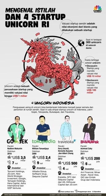 Mengenal Istilah & 4 Startup Unicorn yang Dibanggakan Jokowi