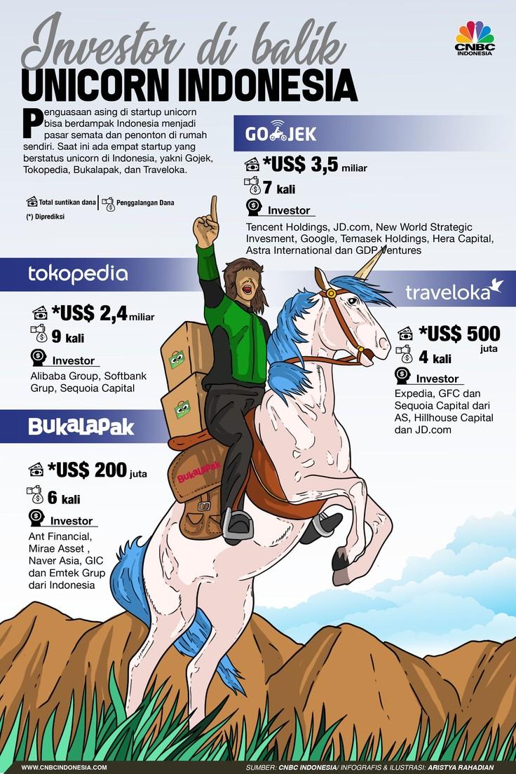 'Jajahan Asing' di Balik Unicorn Kebanggaan RI