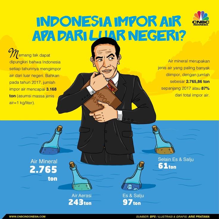 Rupa Demi Rupa Impor Air yang Dilakukan oleh Indonesia
