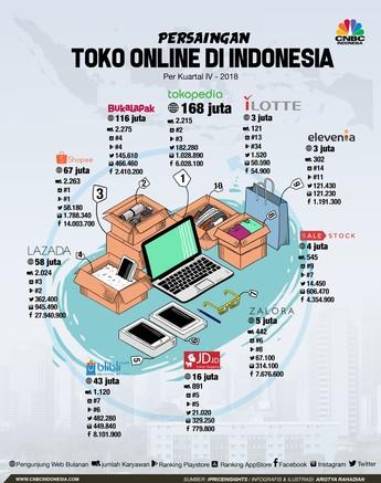 Intip Persaingan Ketat E-Commerce RI yang Makin Sengit