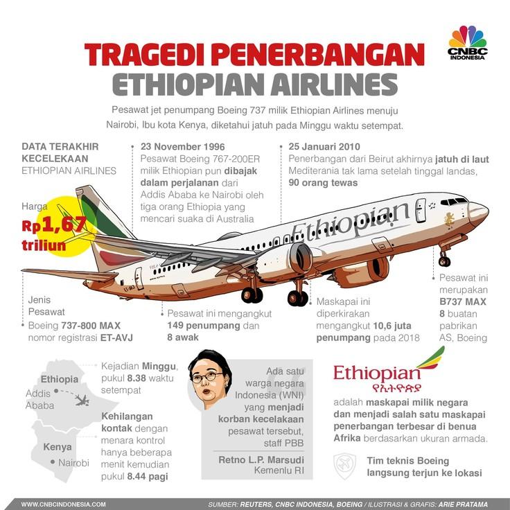 Tragedi Jatuhnya Boeing 737 Max 8 Ethiopian Airlines