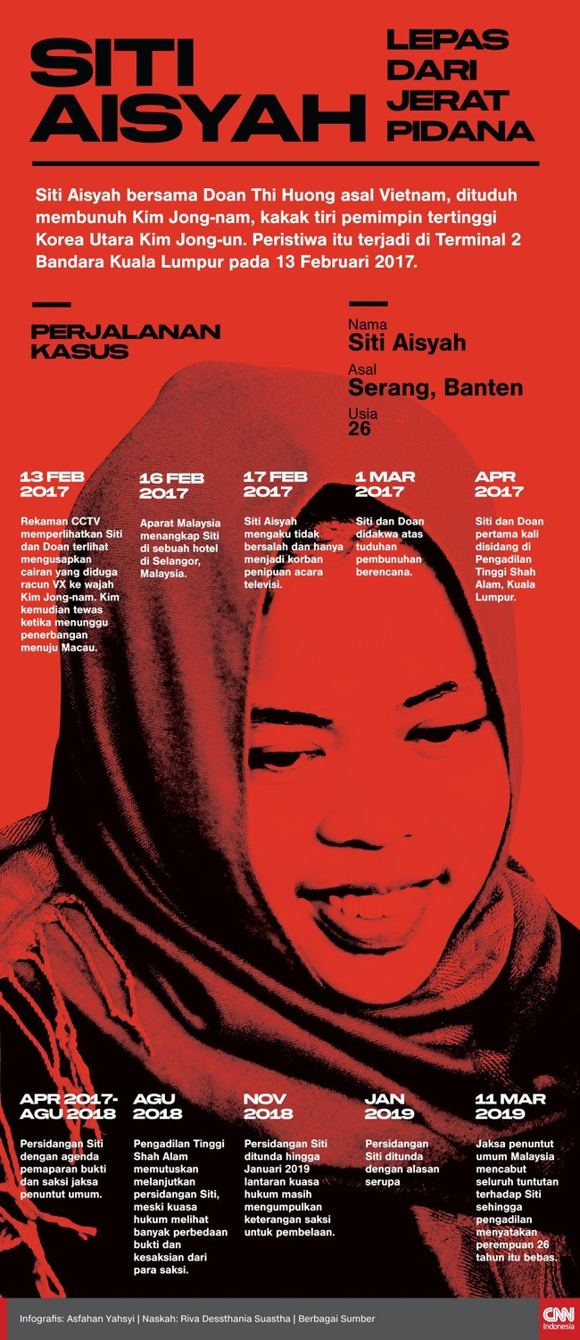 INFOGRAFIS: Siti Aisyah Lepas Dari Jerat Pidana