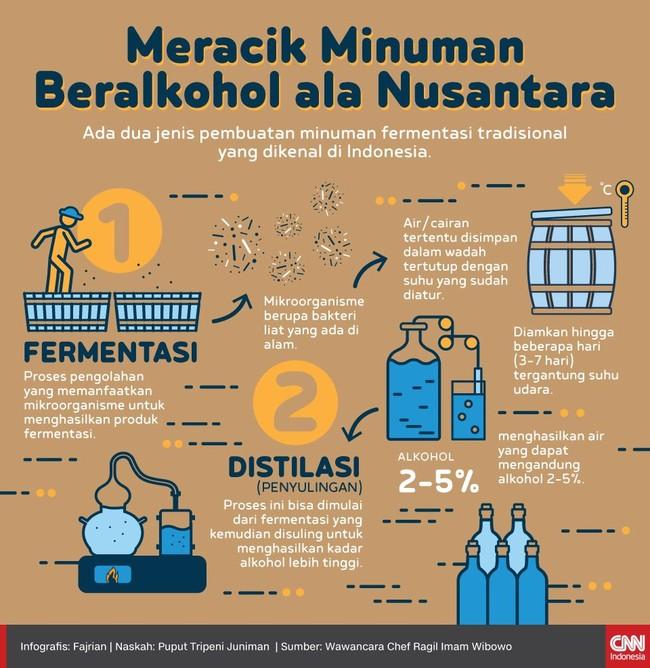INFOGRAFIS: Meracik Minuman Beralkohol ala Nusantara