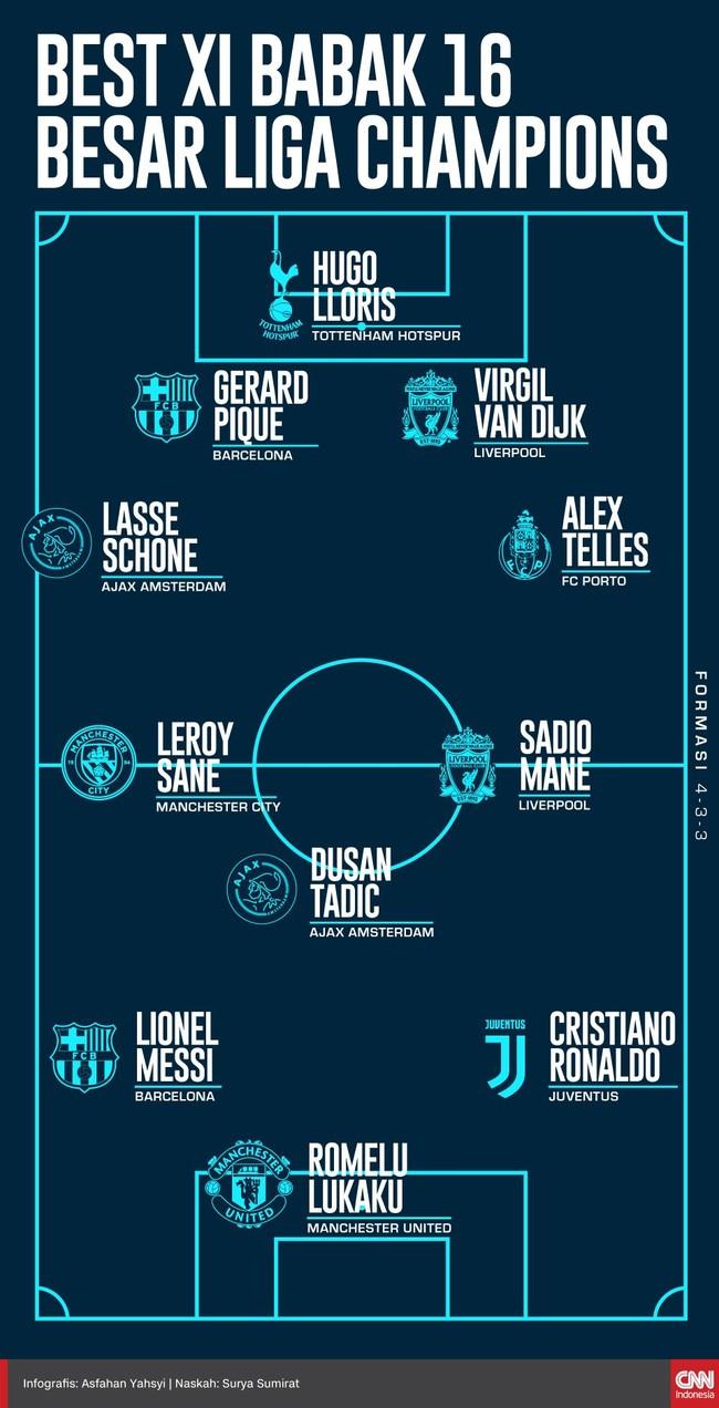 INFOGRAFIS: Best XI Babak 16 Besar Liga Champions