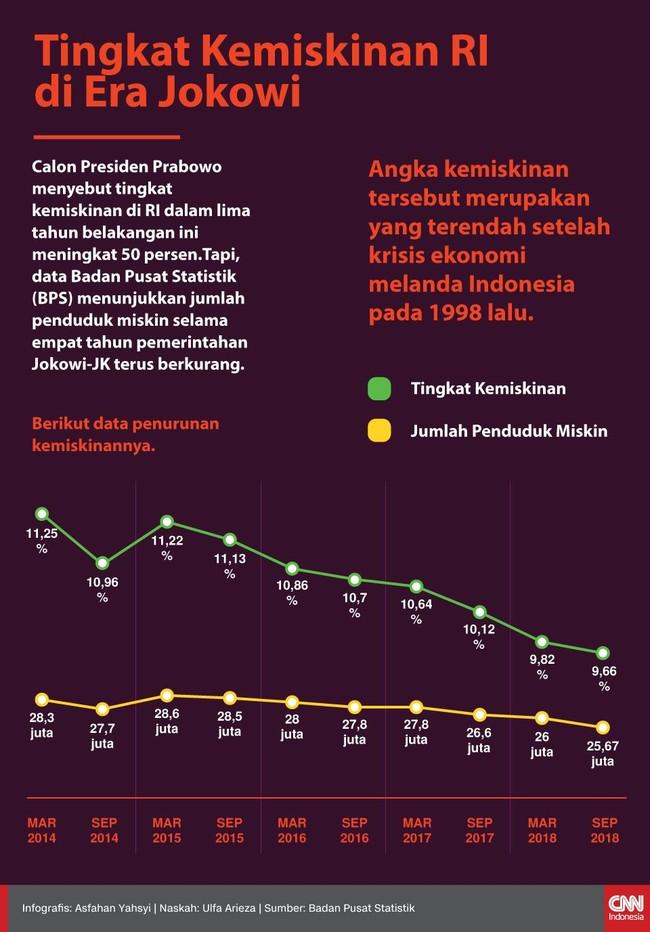 INFOGRAFIS: Tengok Data Kemiskinan Versi BPS
