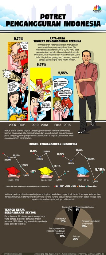 Begini Potret Tingkat Pengangguran di Indonesia