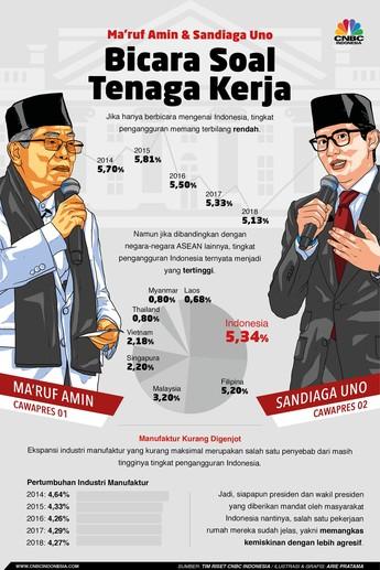 PR Cawapres, Pengangguran RI Masih Tinggi di ASEAN