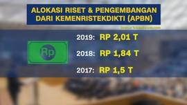 Anggaran & Belanja Riset RI