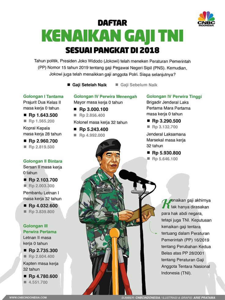 Terbaru, Ini Besaran Gaji TNI Setelah Resmi Naik