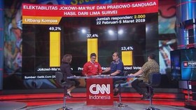 Survei: Jarak Elektabilitas Jokowi-Prabowo Menipis (2/3)