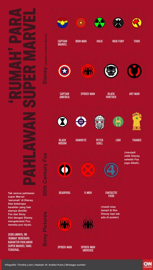 INFOGRAFIS: 'Rumah' Para Pahlawan Super Marvel
