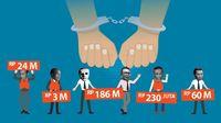 Deretan Pejabat BUMN Terseret Korupsi