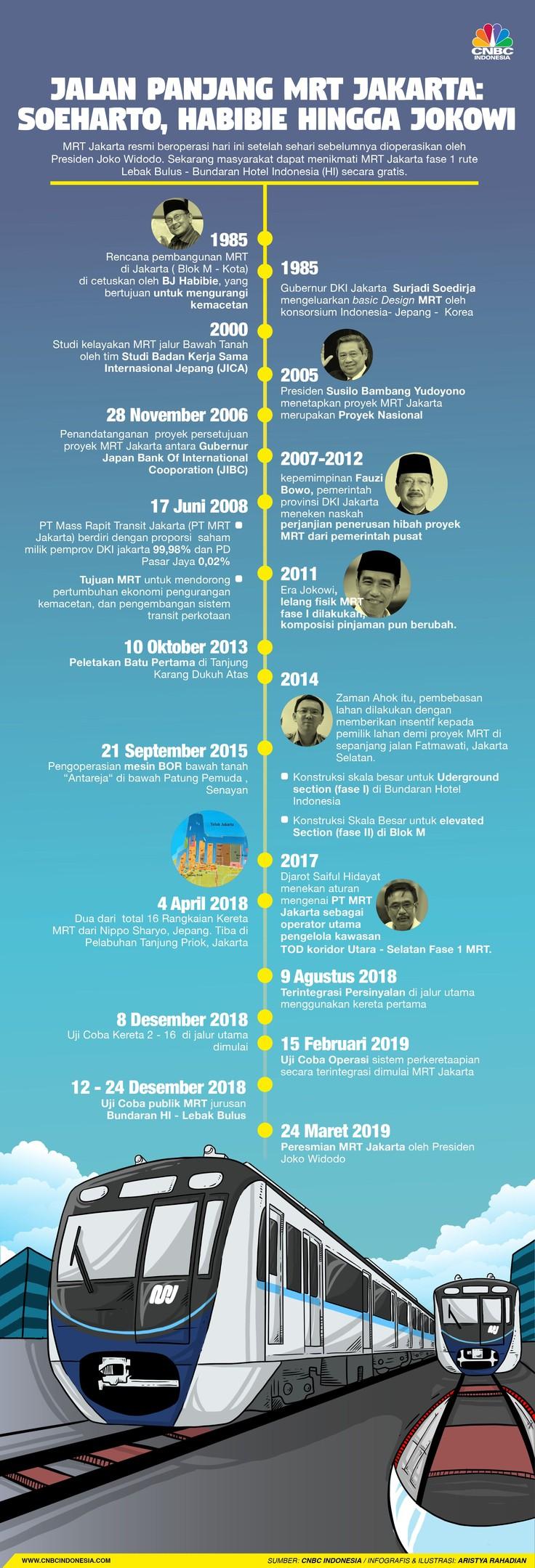 Jalan Panjang MRT Jakarta: Dari Soeharto, Habibie, dan Jokowi