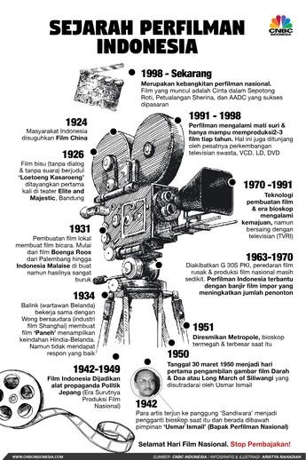 Begini Sejarah Panjang Perfilman Indonesia