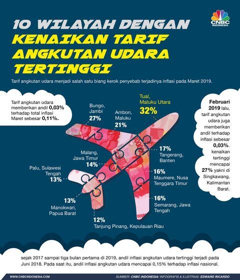 Malang Sampai Ambon Tiket Pesawat Naik Paling Tinggi Di Sini
