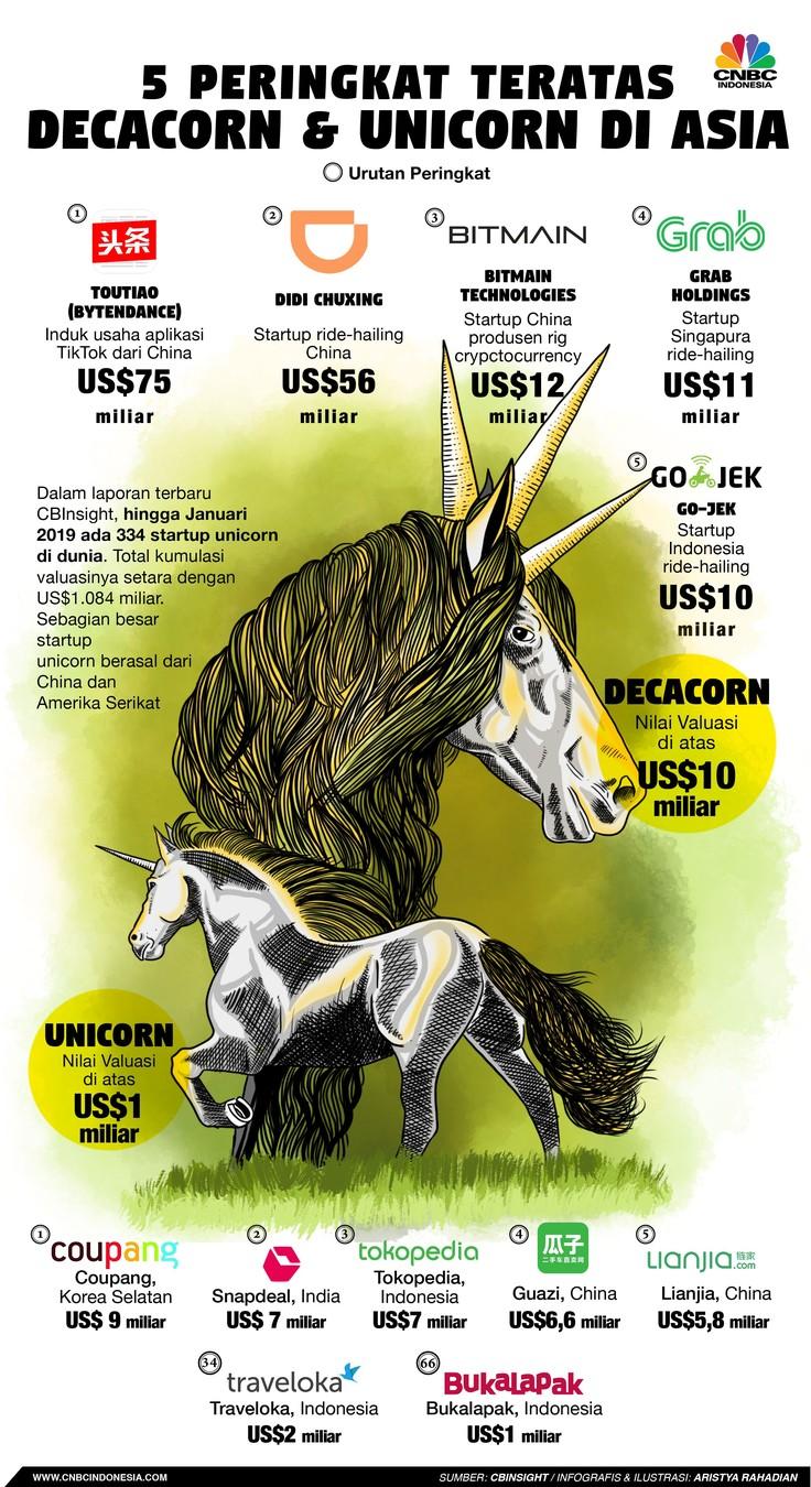 5 Besar Decacorn & Unicorn di Asia