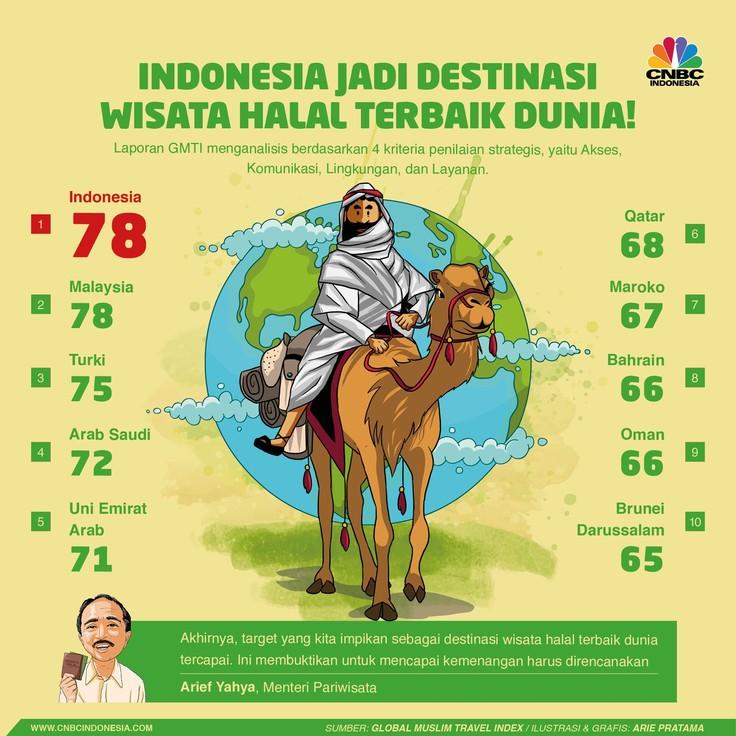 Soal Wisata Halal, Indonesia Terbaik di Dunia!