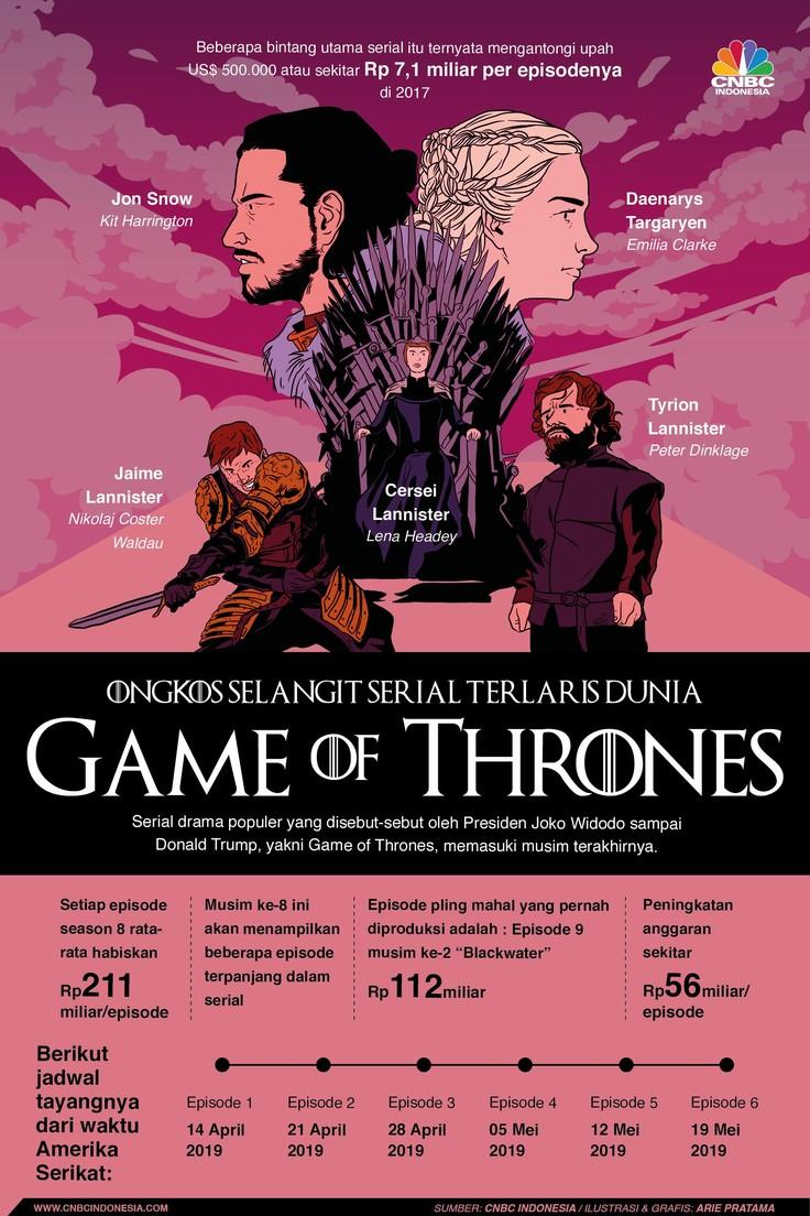 Angka dan Fakta Fantastis di Balik Serial Game of Thrones