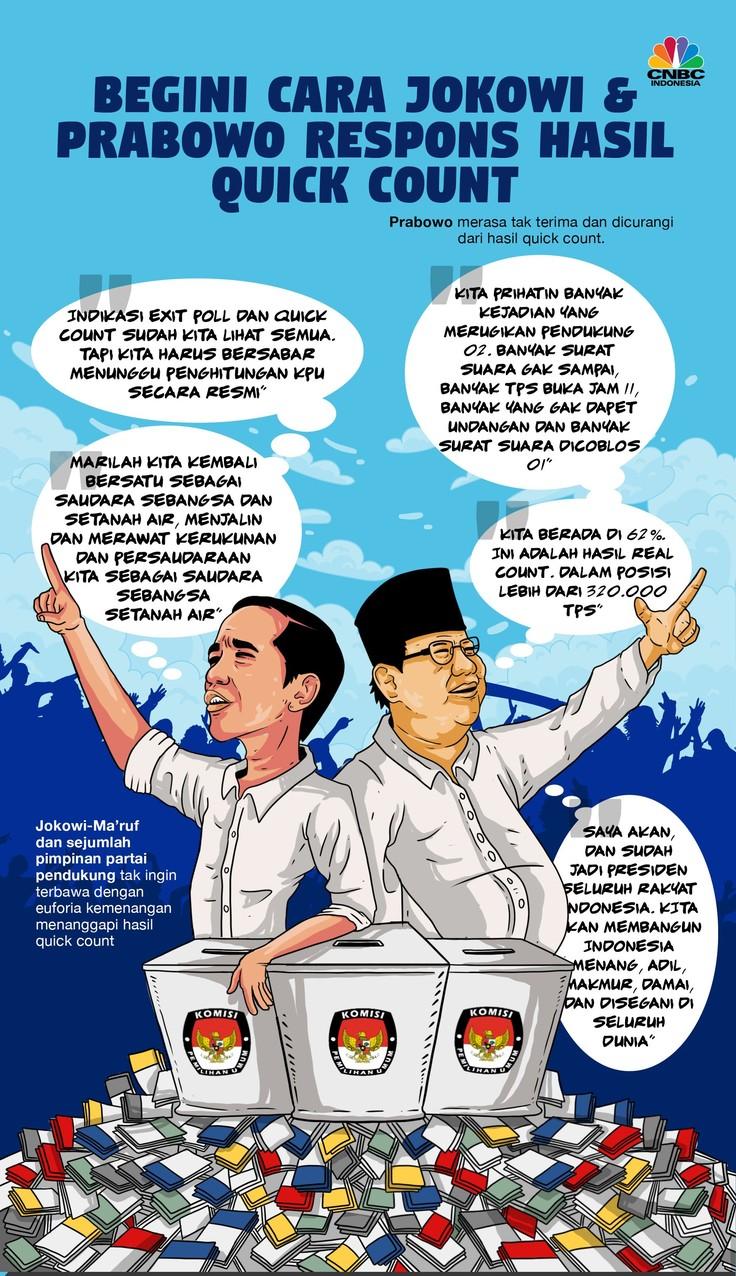 Hasil Quick Count Diumumkan, Begini Respons Jokowi & Prabowo