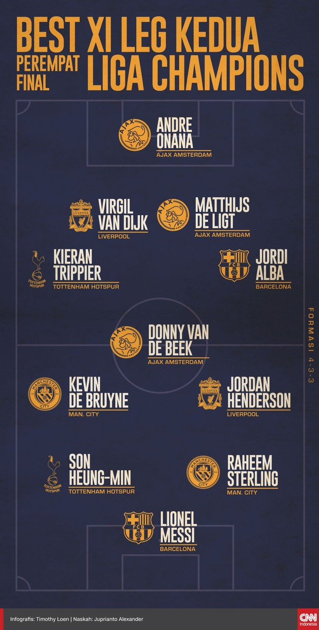 INFOGRAFIS: Best XI Leg Kedua Perempat Final Liga Champions