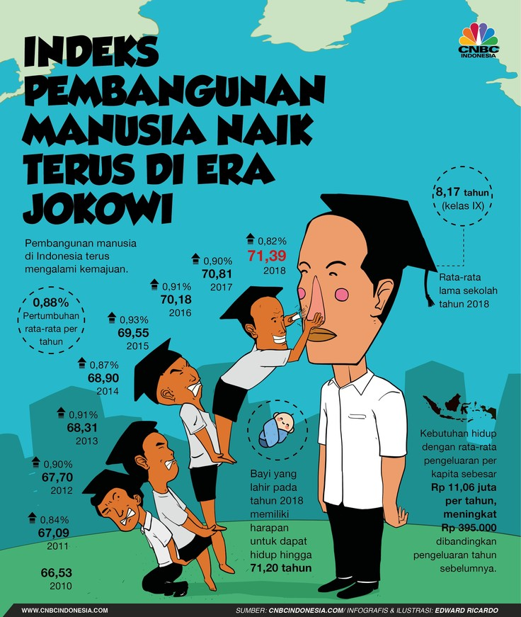 Indeks Pembangunan Manusia yang Terus Naik di Era Jokowi