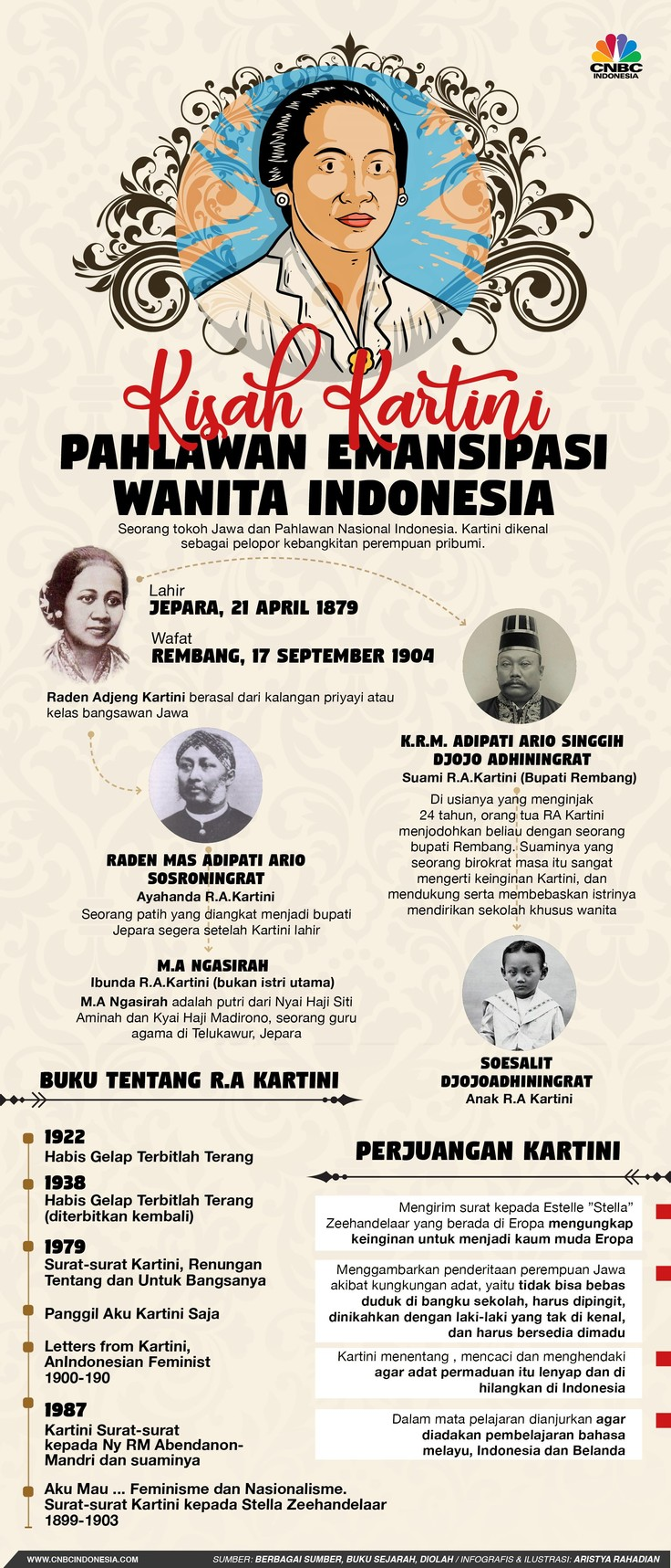 Kartini, sosok pionir gerakan emansipasi wanita.