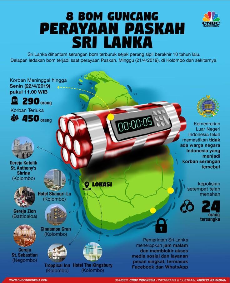 Serangkaian ledakan bom di beberapa gereja dan hotel di Kolombo, Sri Lanka, telah menyebabkan sedikitnya 290 orang tewas.