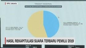 VIDEO: Hasil Rekapitulasi Suara Terbaru Pemilu 2019