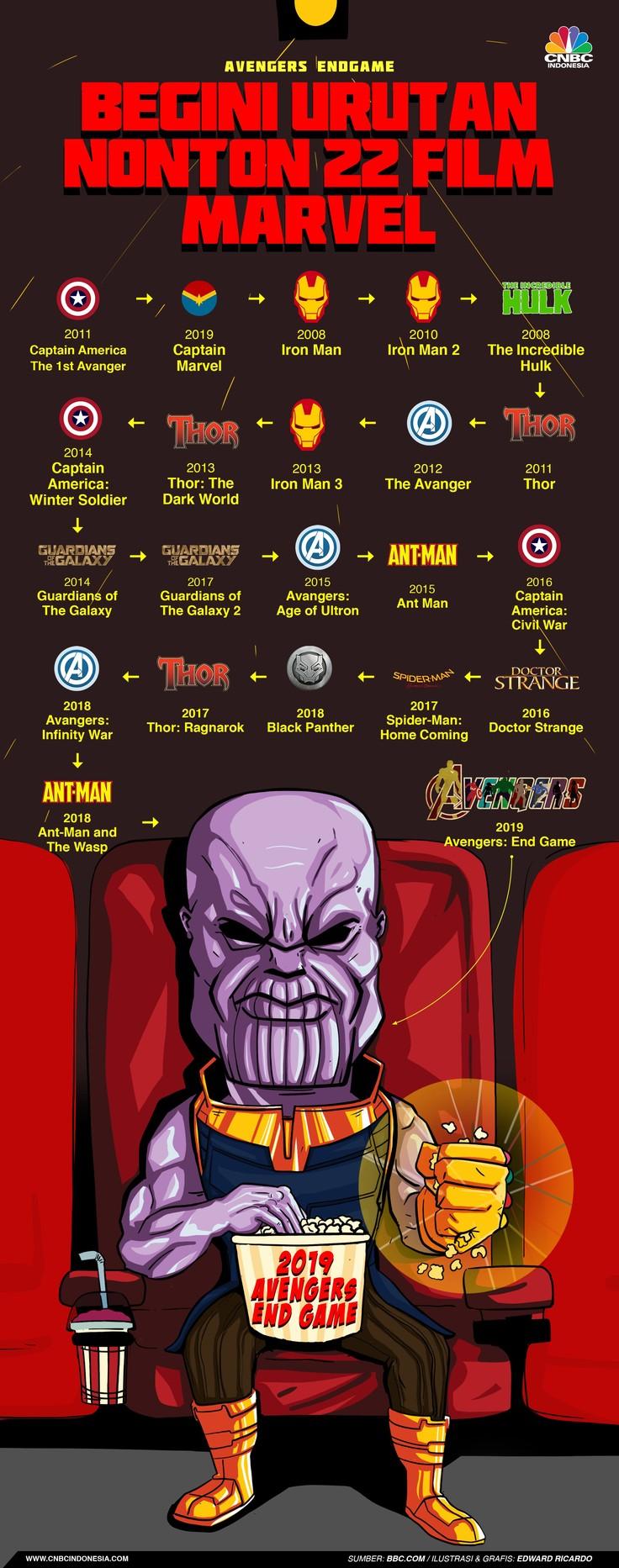 Urutan Nonton Film Marvel